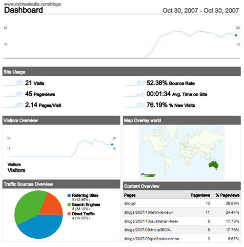 My blog traffic in its early days..
