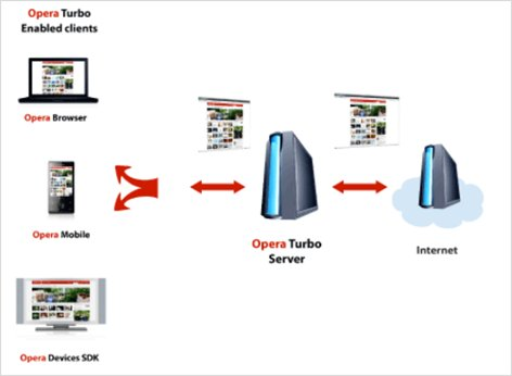How Opera turbo works