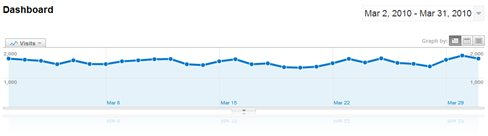March 2010 blog traffic statistic