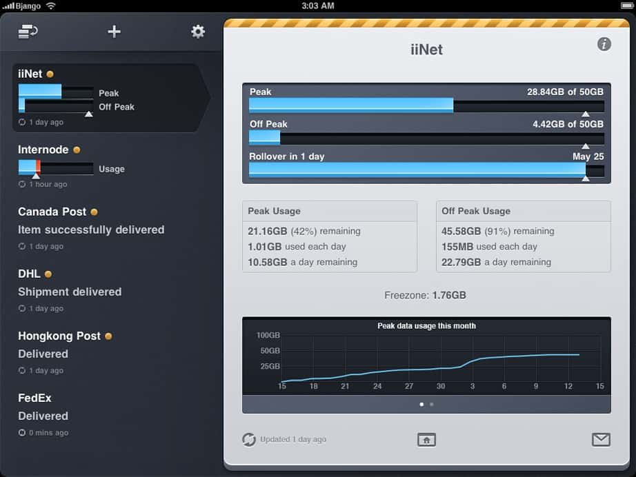 Consume for iPad