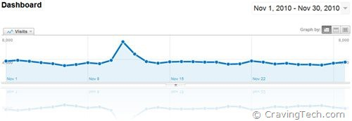 November 2010 google analytics traffic