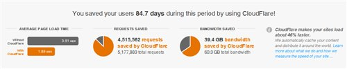 CloudFlare stats