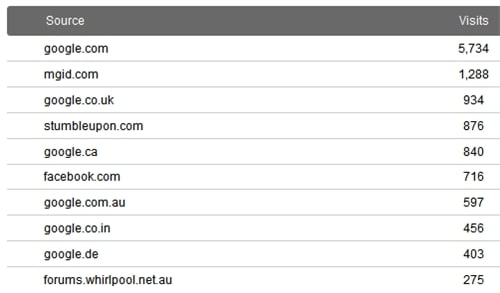 March 2011 referring sites