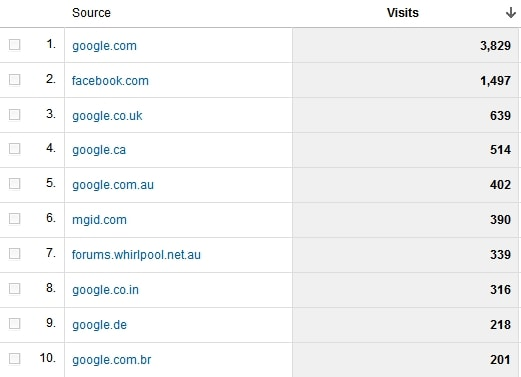 May 2011 referral sites