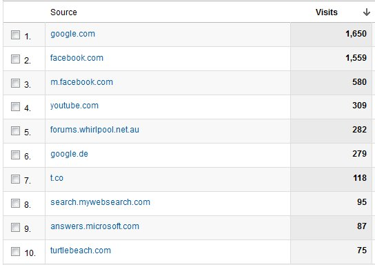January 2012 traffic sources