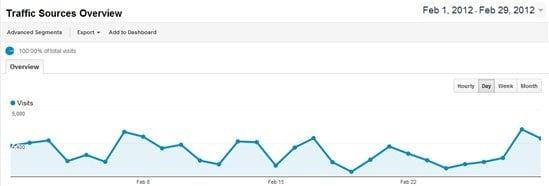 February 2012 Traffic Statistics