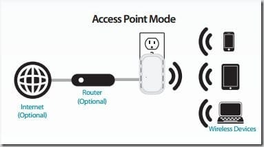 Access Point Mode