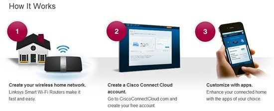 Cisco Connect Cloud