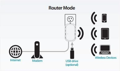 Router mode