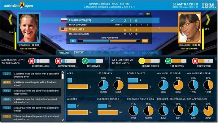 IBM SlamTracker Keys to the Match