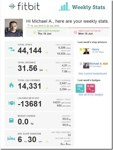 Weekly stats