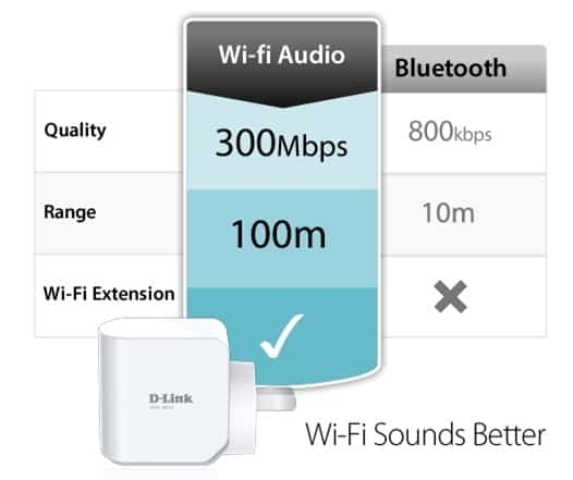 WiFi Audio vs Bluetooth