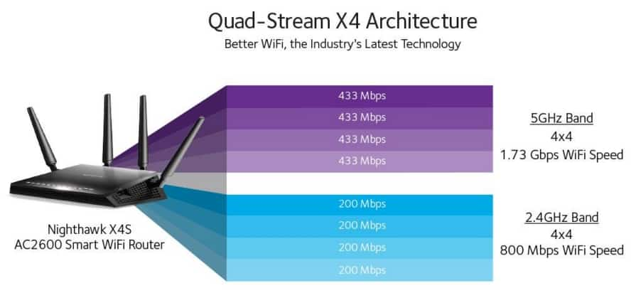 Quad Stream router