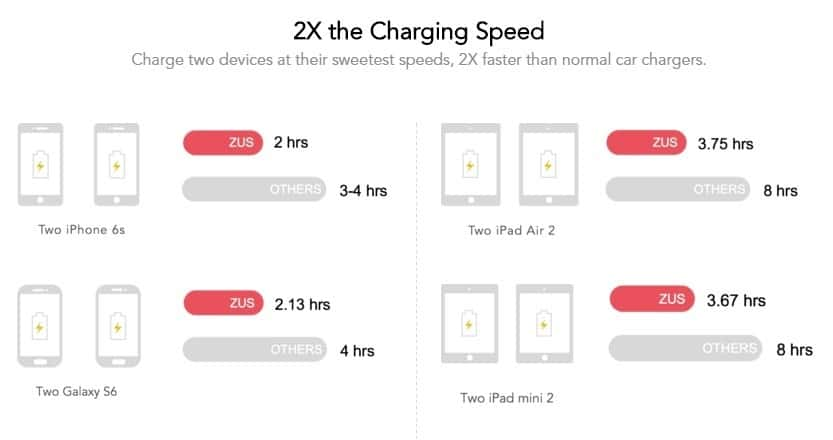 ZUS charging speeds