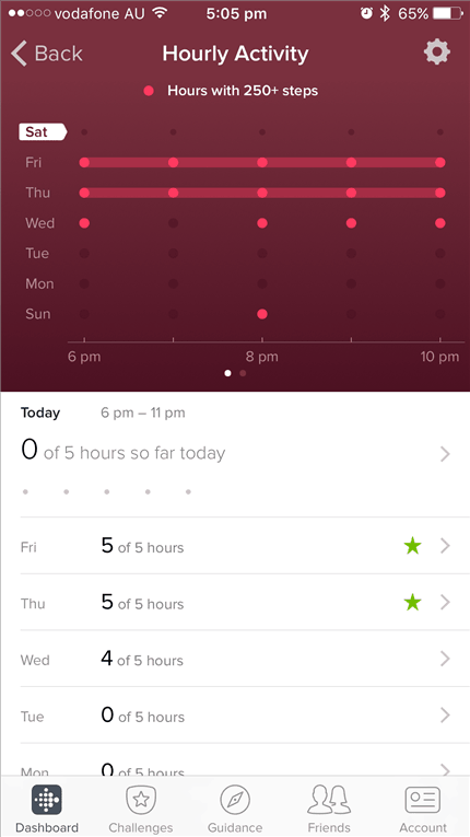 Fitbit Flex 2 Review hourly activities