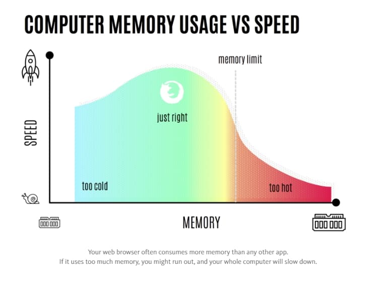 Computer memory usage vs speed