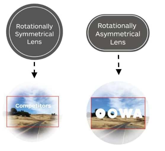 OOWA Asymmetrical lens