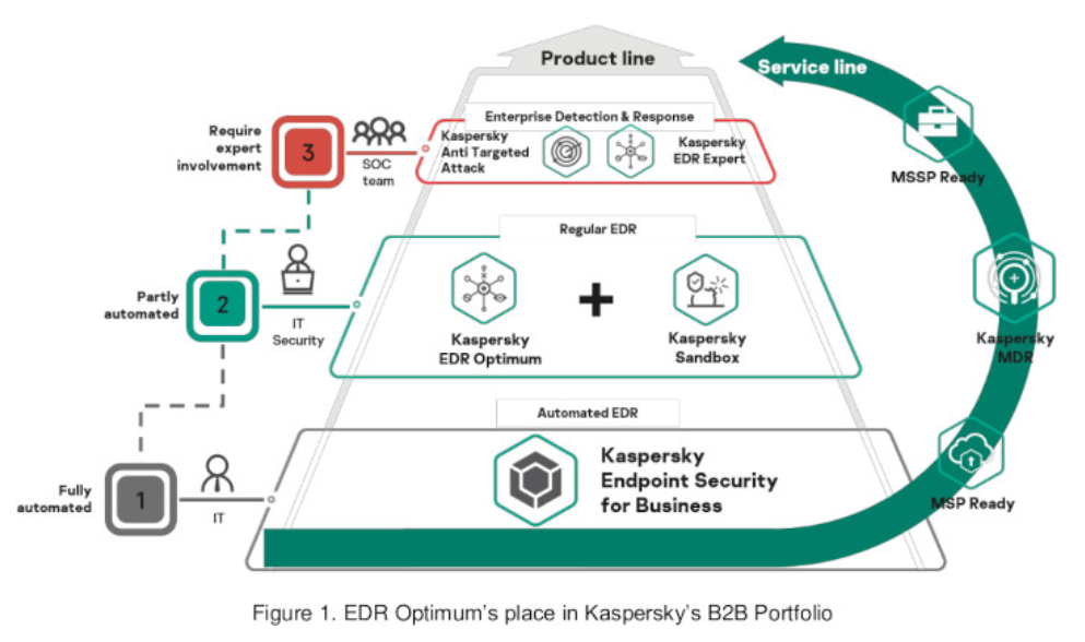 Three-in-one: Integrated Endpoint Security solution now offers incident response capabilities for medium businesses with new Kaspersky EDR Optimum & Kaspersky Sandbox in consolidated approach