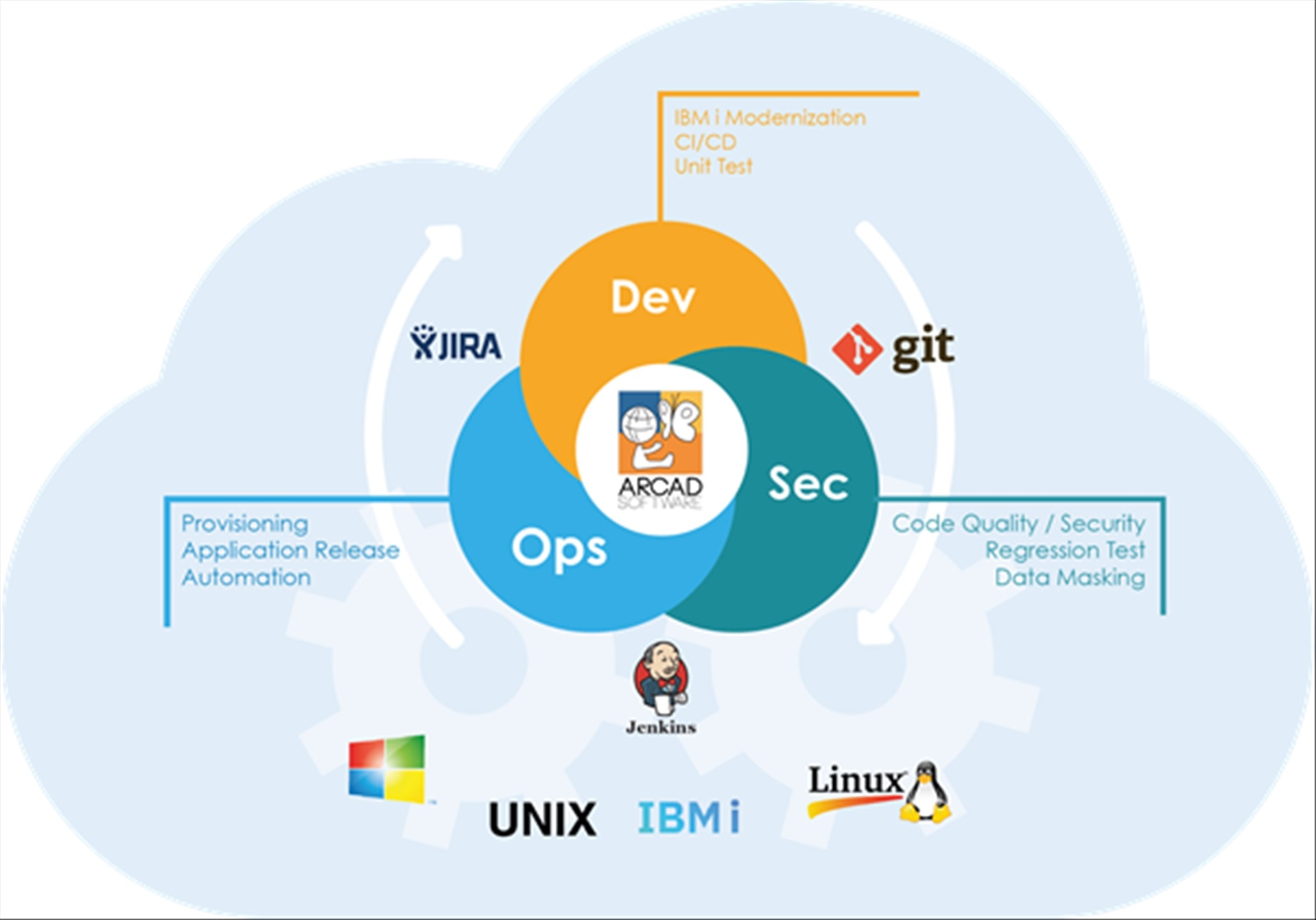 IBM i – A legacy of open source
